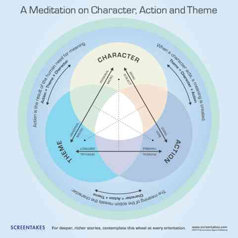 The Heirarchy of Character, Action and Theme by Jennine Lanouette